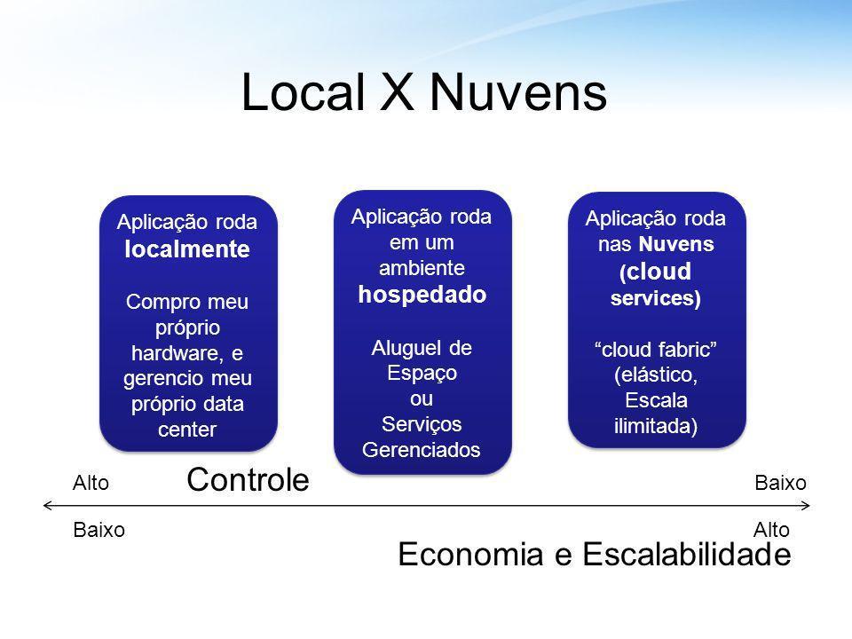 Local X Nuvens Controle Economia e Escalabilidade