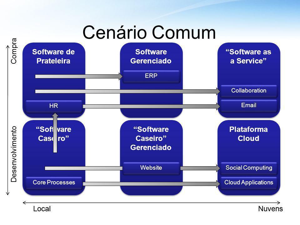 Cenário Comum Desenvolvimento Compra Local Nuvens Desenvolvimento