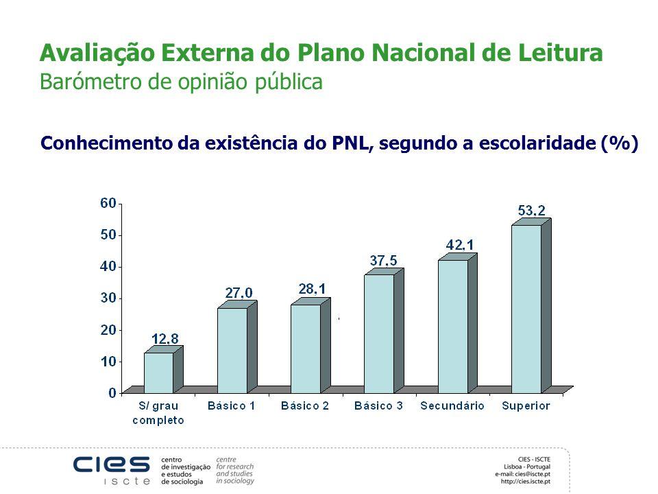Avaliação Externa do Plano Nacional de Leitura Barómetro de opinião pública
