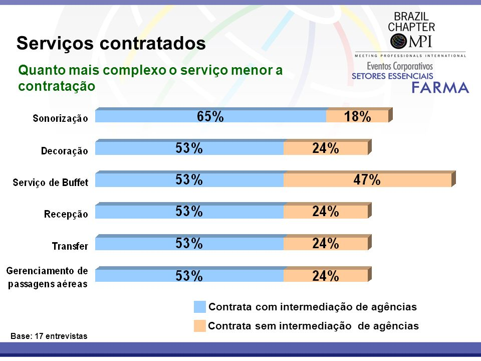 Serviços contratados Quanto mais complexo o serviço menor a contratação. Contrata com intermediação de agências.
