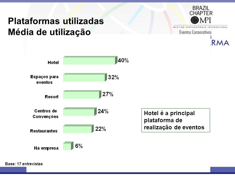 Plataformas utilizadas Média de utilização