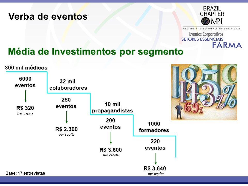 Média de Investimentos por segmento