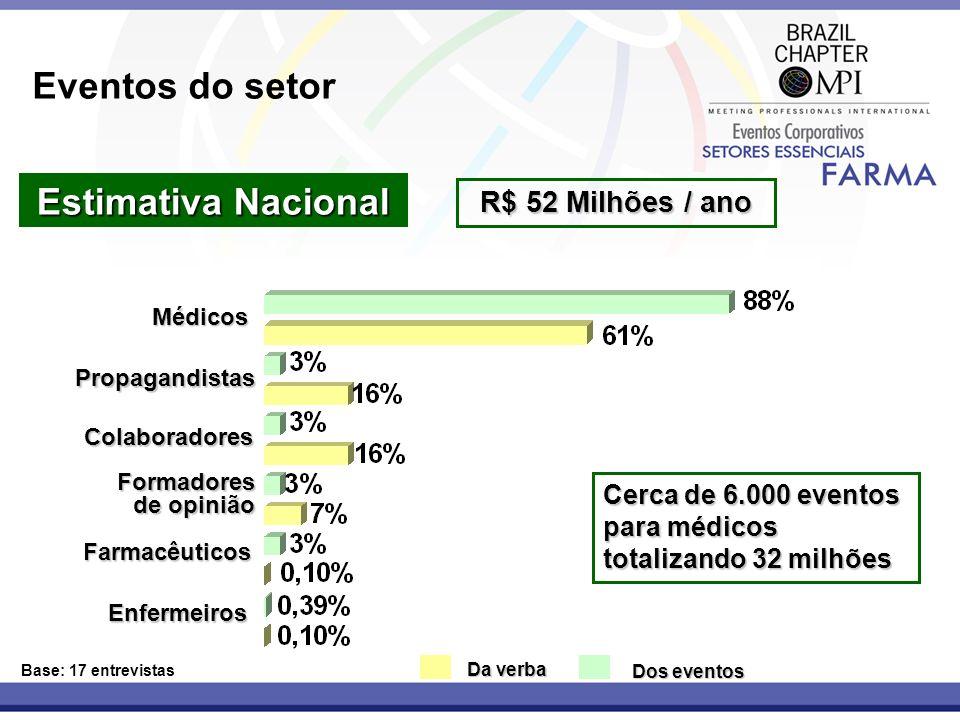 Eventos do setor Estimativa Nacional R$ 52 Milhões / ano