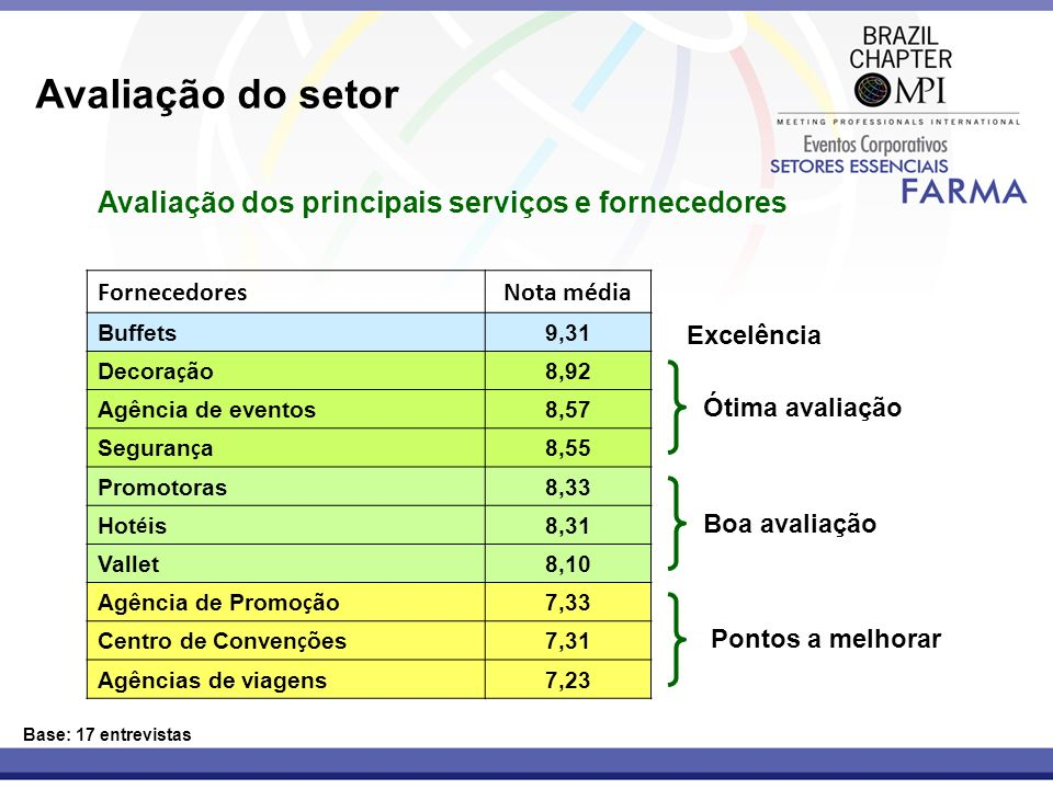Avaliação do setor Avaliação dos principais serviços e fornecedores