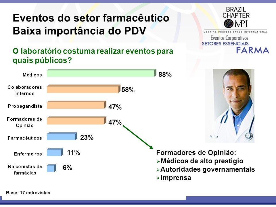Eventos do setor farmacêutico Baixa importância do PDV