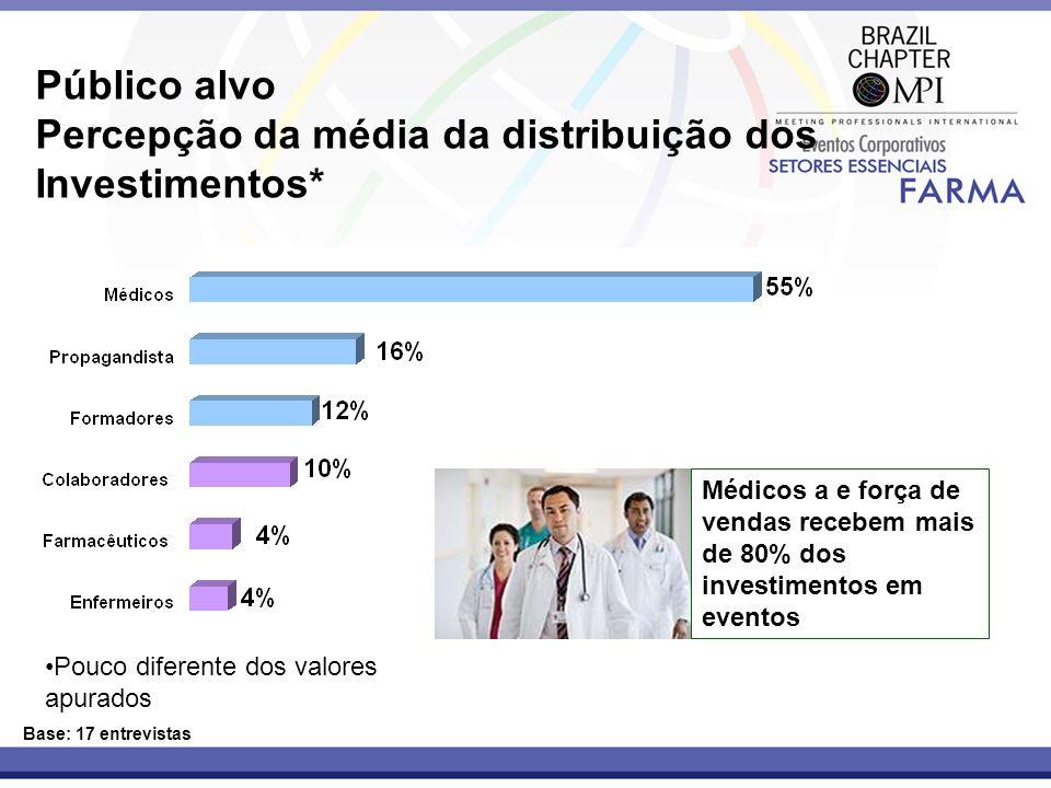 Percepção da média da distribuição dos Investimentos*