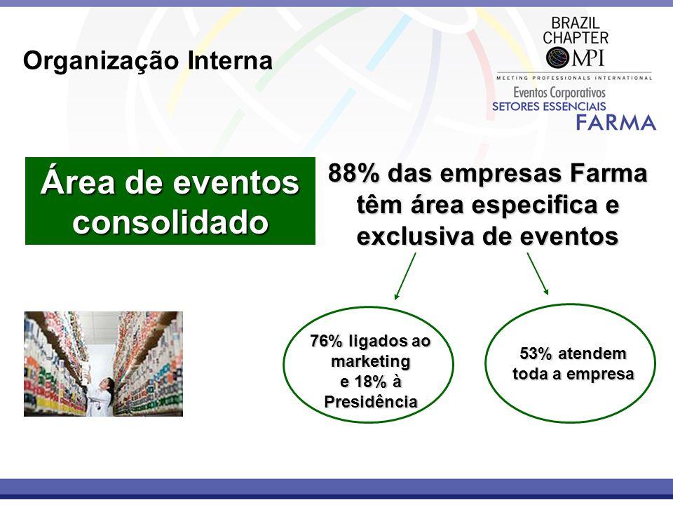88% das empresas Farma têm área especifica e exclusiva de eventos