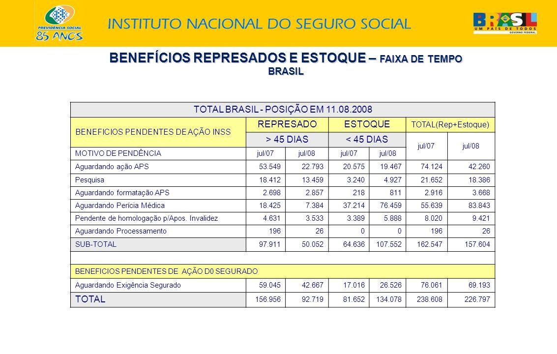 BENEFÍCIOS REPRESADOS E ESTOQUE – FAIXA DE TEMPO
