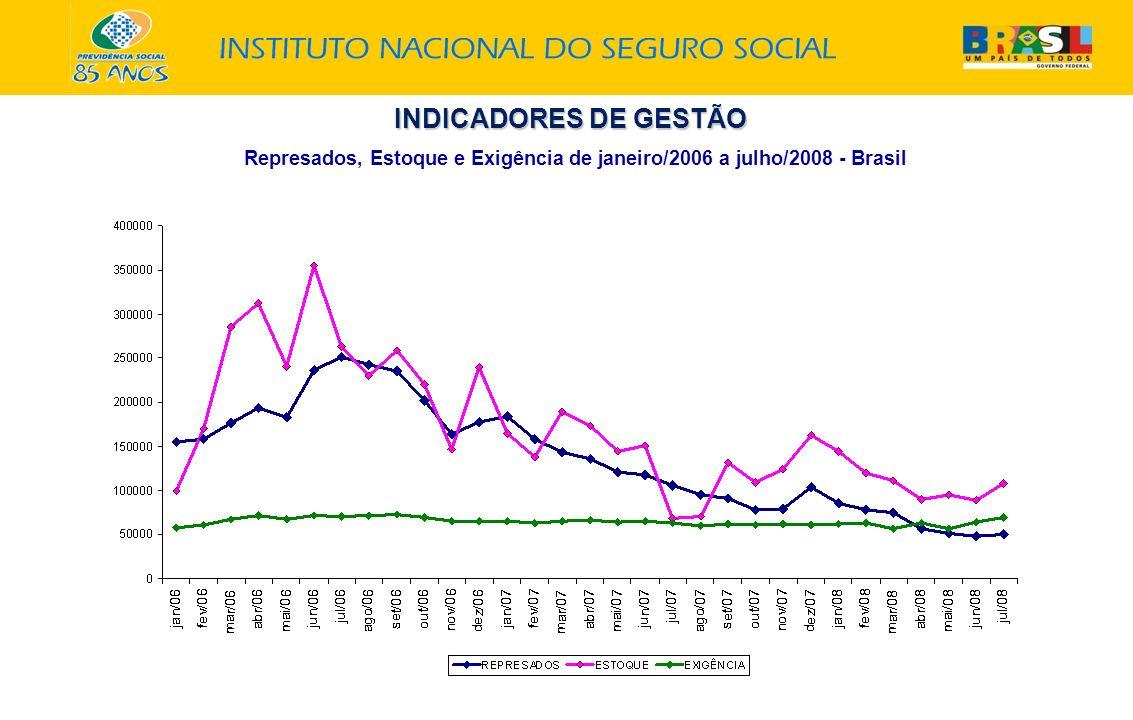INDICADORES DE GESTÃO Represados, Estoque e Exigência de janeiro/2006 a julho/2008 - Brasil