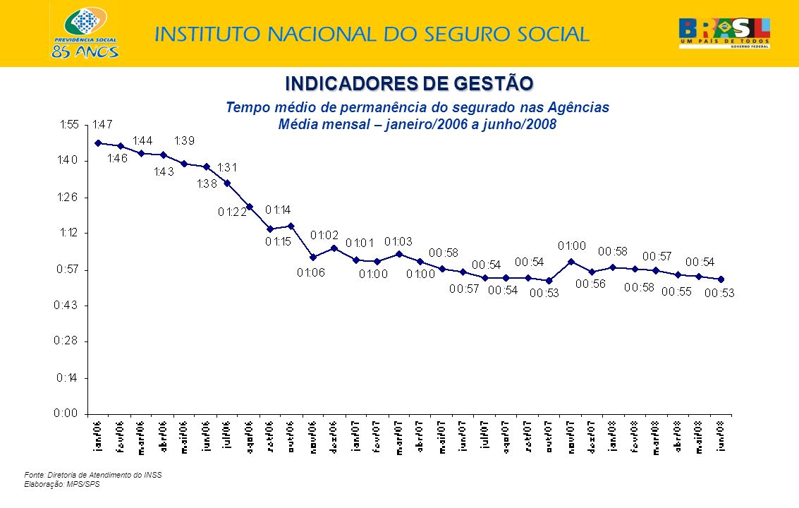 INDICADORES DE GESTÃO Tempo médio de permanência do segurado nas Agências Média mensal – janeiro/2006 a junho/2008.