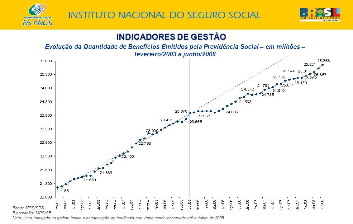 INDICADORES DE GESTÃO Evolução da Quantidade de Benefícios Emitidos pela Previdência Social – em milhões – fevereiro/2003 a junho/2008.