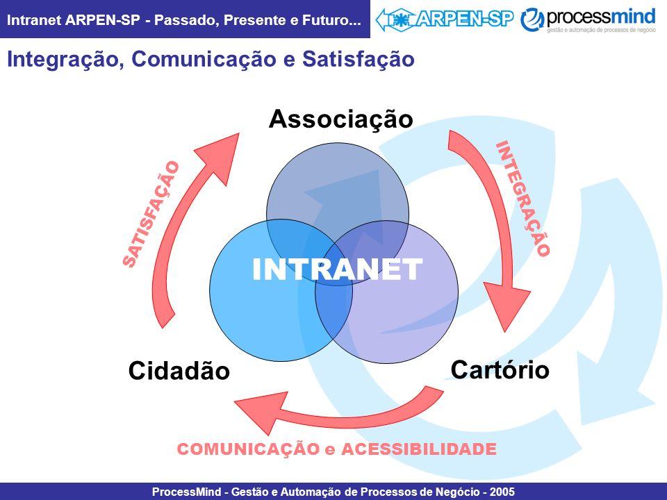 Integração, Comunicação e Satisfação