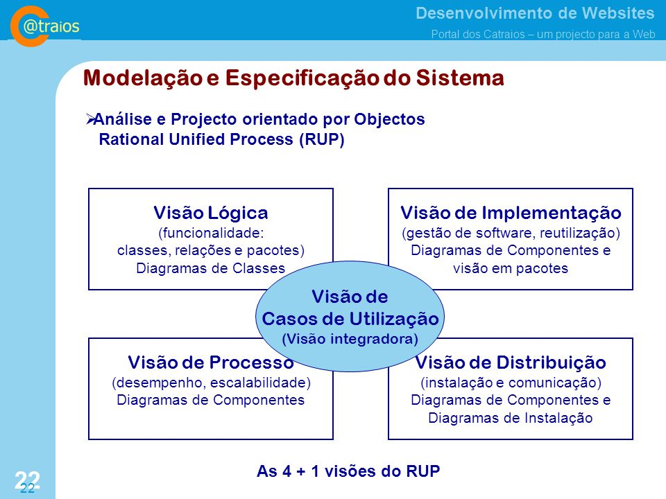 Modelação e Especificação do Sistema