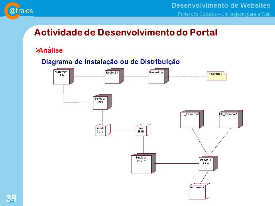 Actividade de Desenvolvimento do Portal