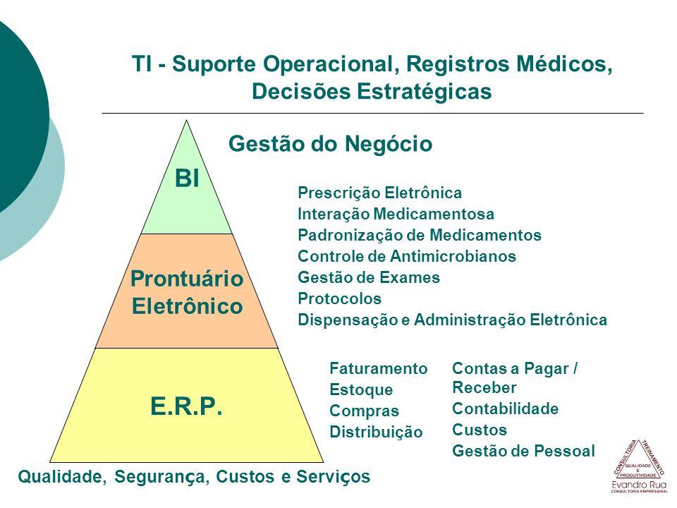 TI - Suporte Operacional, Registros Médicos, Decisões Estratégicas