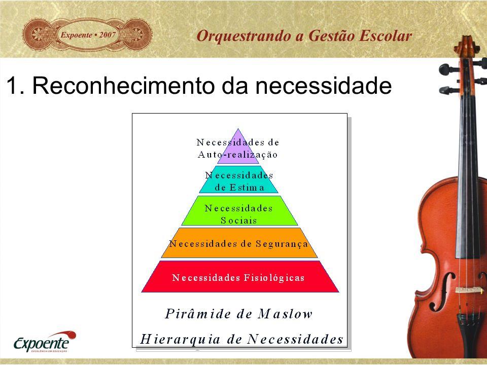 1. Reconhecimento da necessidade