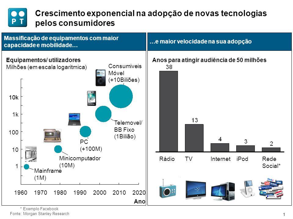 47 Transformação dos hábitos de consumo em resultado da convergência entre tecnologias e conteúdos.