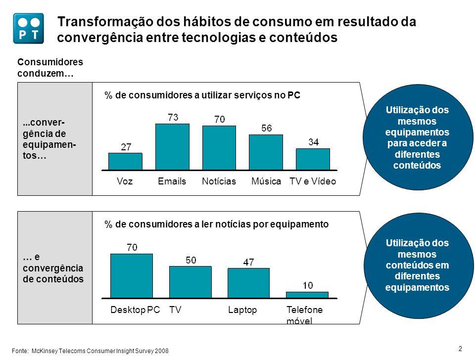 Evolução do modelo de negócio das telecoms