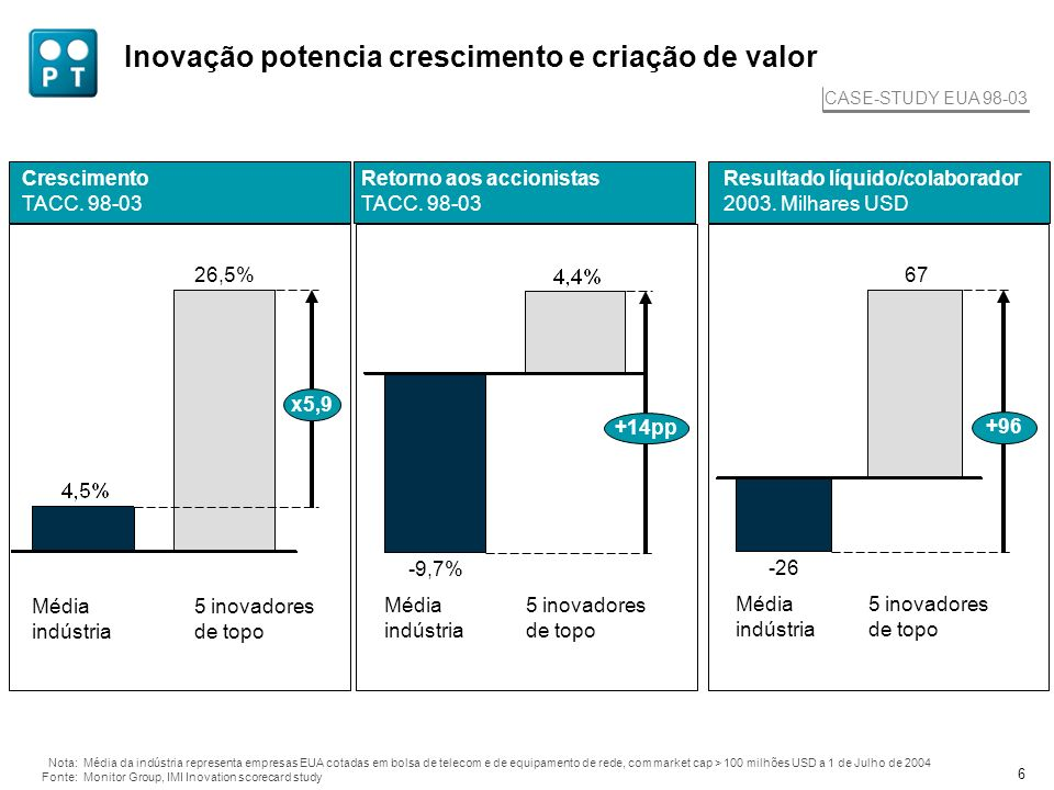 Corporate Innovation Machine da PT