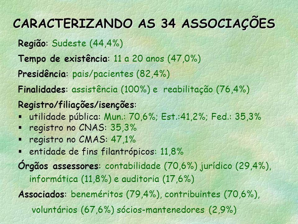 CARACTERIZANDO AS 34 ASSOCIAÇÕES