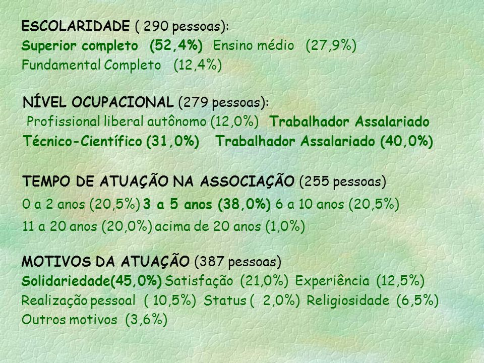 ESCOLARIDADE ( 290 pessoas): Superior completo (52,4%) Ensino médio (27,9%) Fundamental Completo (12,4%)