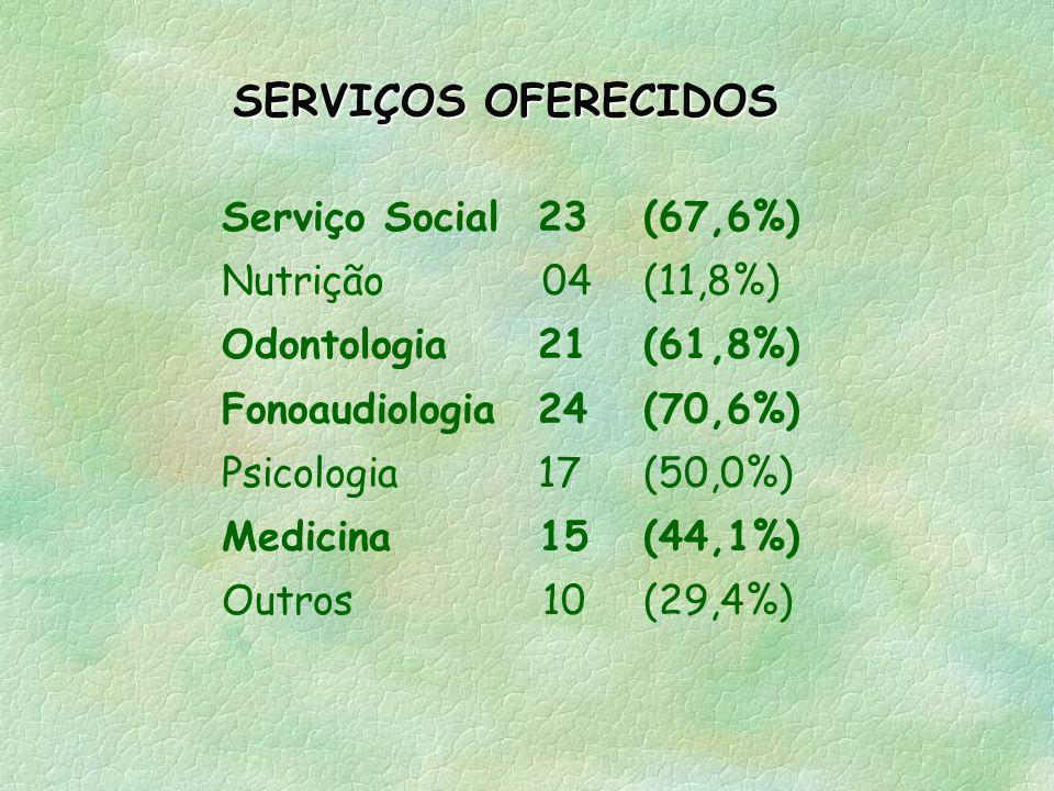 SERVIÇOS OFERECIDOS Serviço Social 23 (67,6%) Nutrição 04 (11,8%)