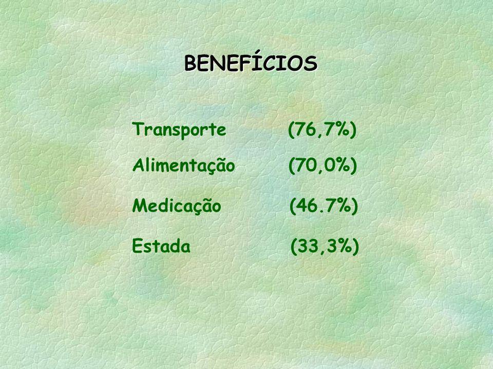 BENEFÍCIOS Transporte (76,7%) Alimentação (70,0%) Medicação (46.7%)