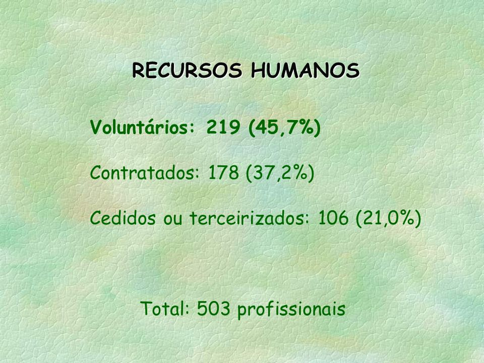 RECURSOS HUMANOS Voluntários: 219 (45,7%) Contratados: 178 (37,2%)