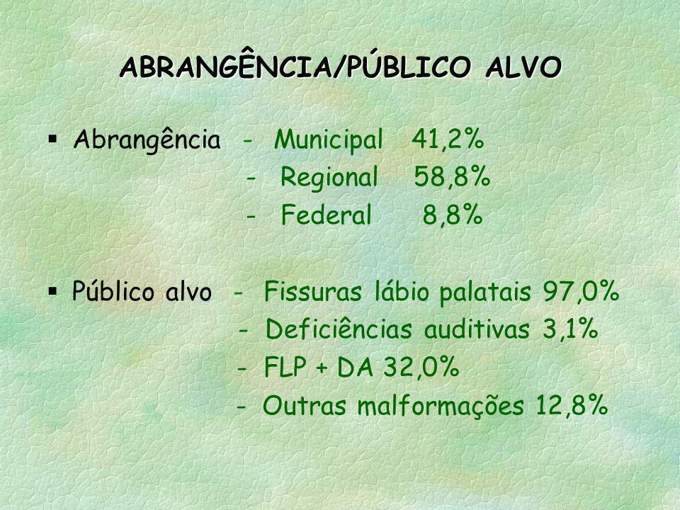 ABRANGÊNCIA/PÚBLICO ALVO