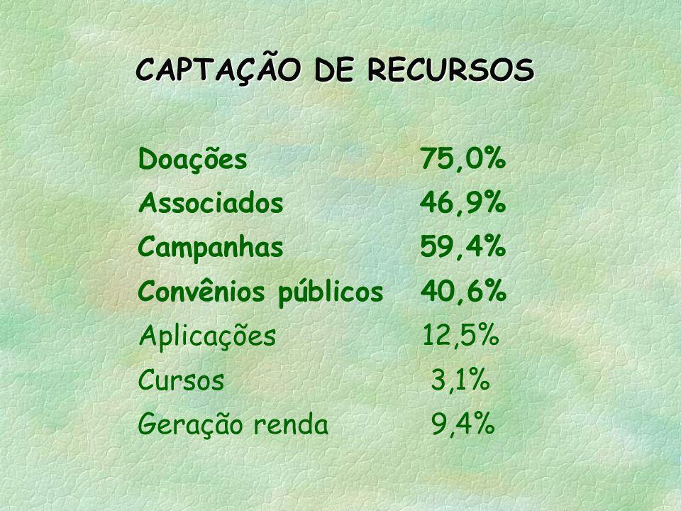 CAPTAÇÃO DE RECURSOS Doações 75,0% Associados 46,9% Campanhas 59,4%