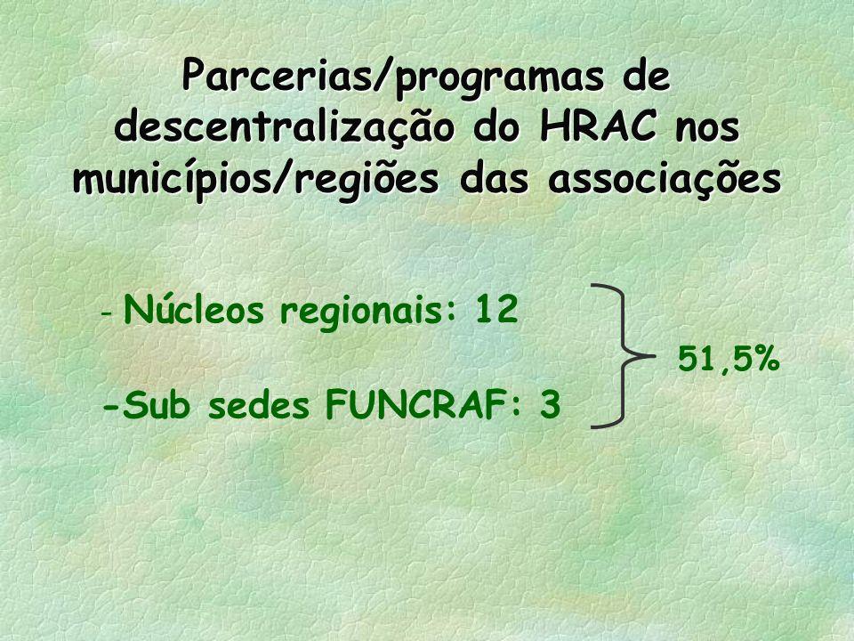 Parcerias/programas de descentralização do HRAC nos municípios/regiões das associações