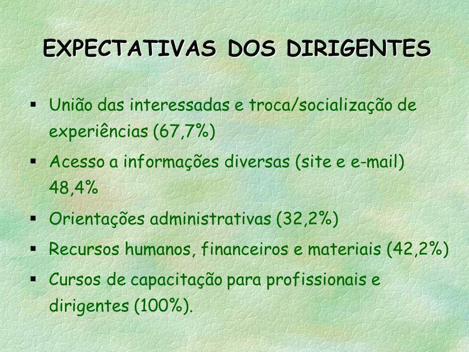EXPECTATIVAS DOS DIRIGENTES