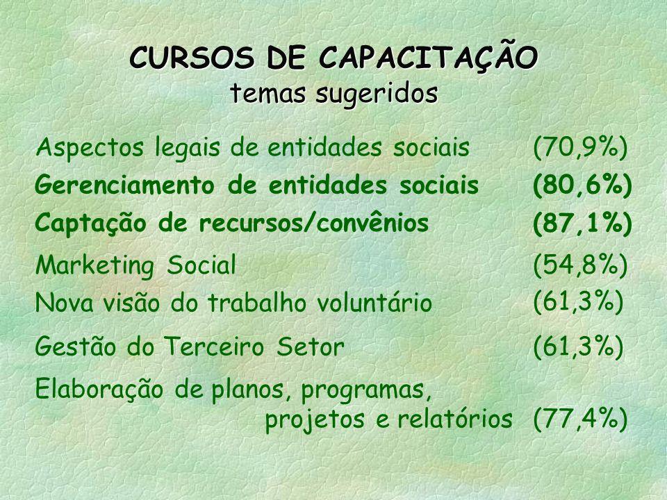 CURSOS DE CAPACITAÇÃO temas sugeridos
