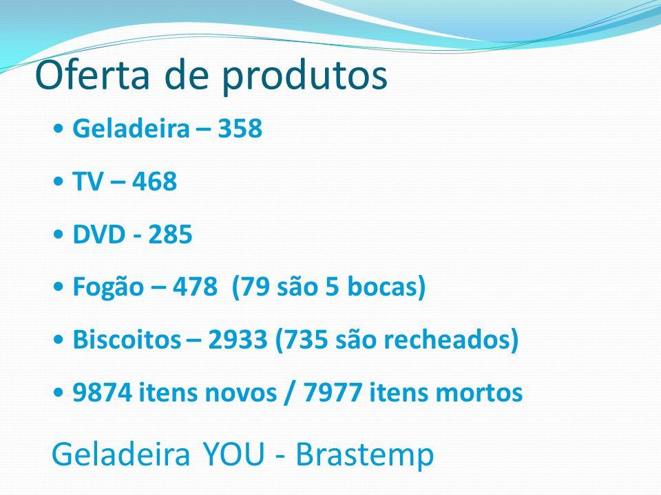 Oferta de produtos Geladeira YOU - Brastemp Geladeira – 358 TV – 468
