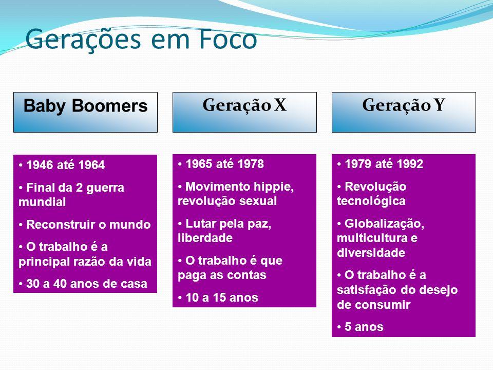 Gerações em Foco Baby Boomers Geração X Geração Y 1946 até 1964