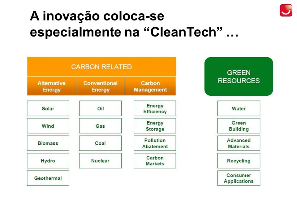 A inovação coloca-se especialmente na CleanTech …