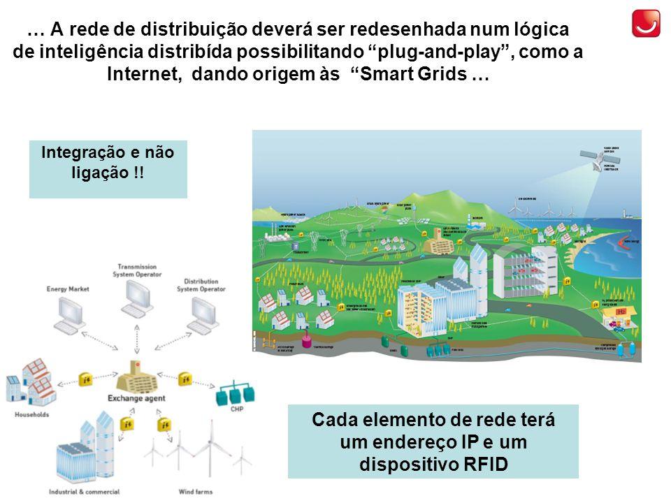 Cada elemento de rede terá um endereço IP e um dispositivo RFID