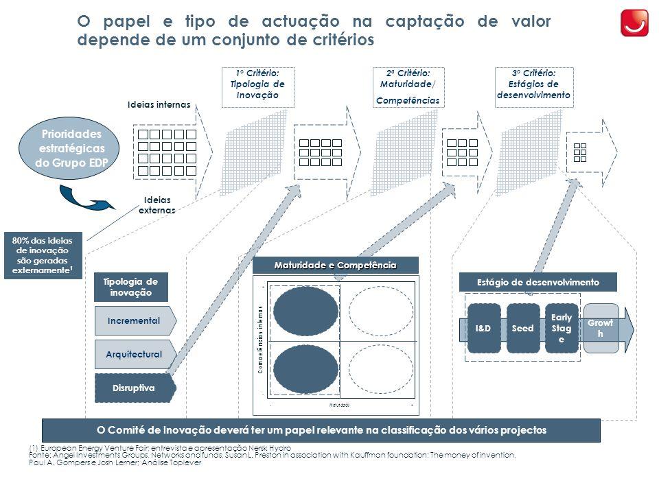O papel e tipo de actuação na captação de valor depende de um conjunto de critérios