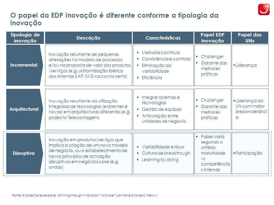 O papel da EDP Inovação é diferente conforme a tipologia da inovação
