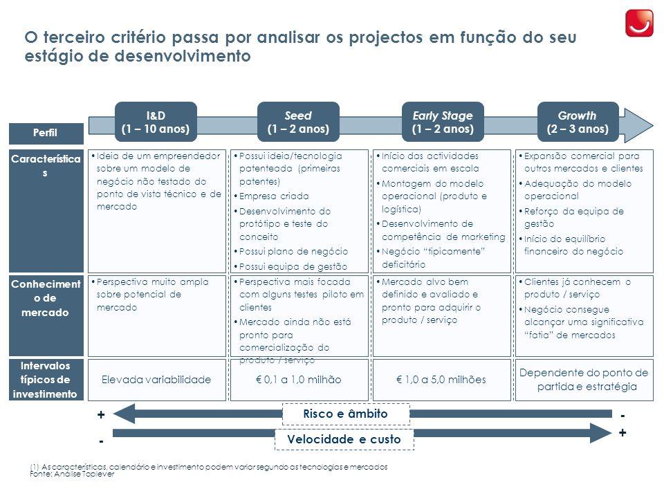 Conhecimento de mercado Intervalos típicos de investimento