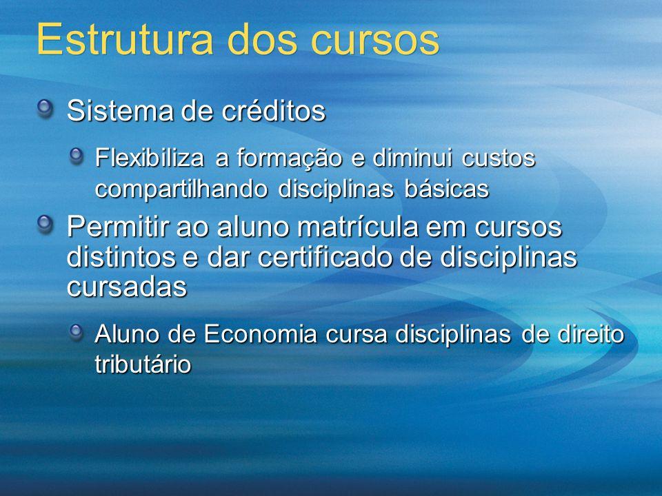 Estrutura dos cursos Sistema de créditos