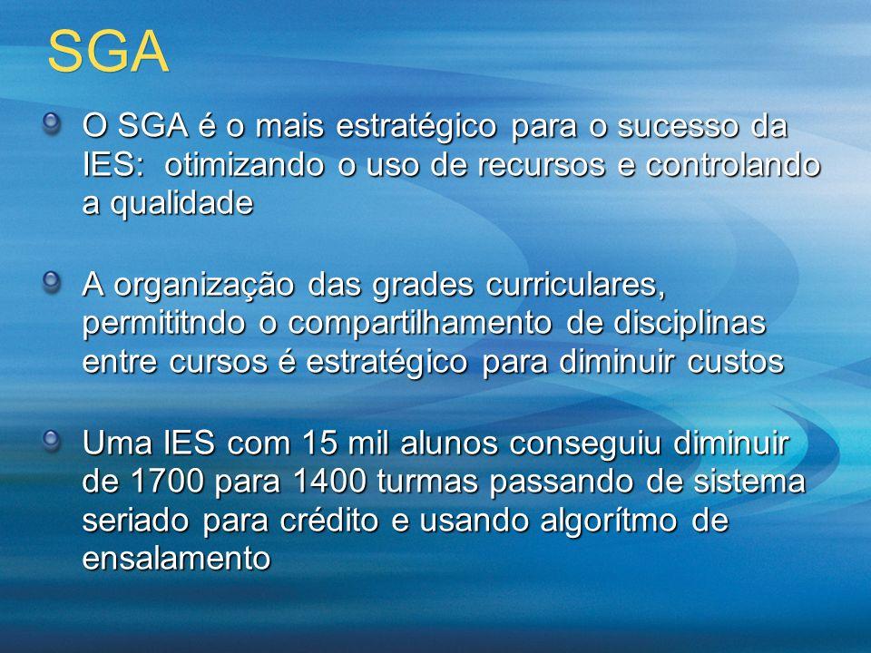 SGA O SGA é o mais estratégico para o sucesso da IES: otimizando o uso de recursos e controlando a qualidade.
