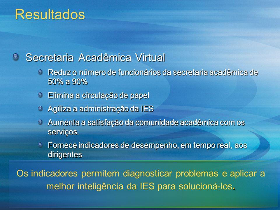 Resultados Secretaria Acadêmica Virtual