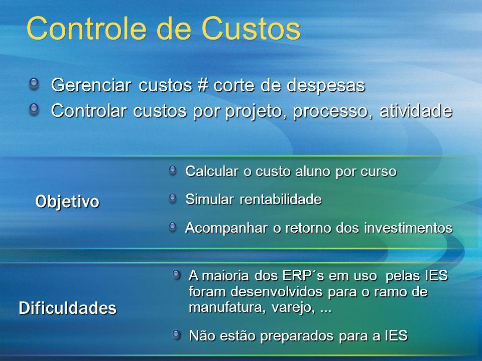 Controle de Custos Gerenciar custos # corte de despesas