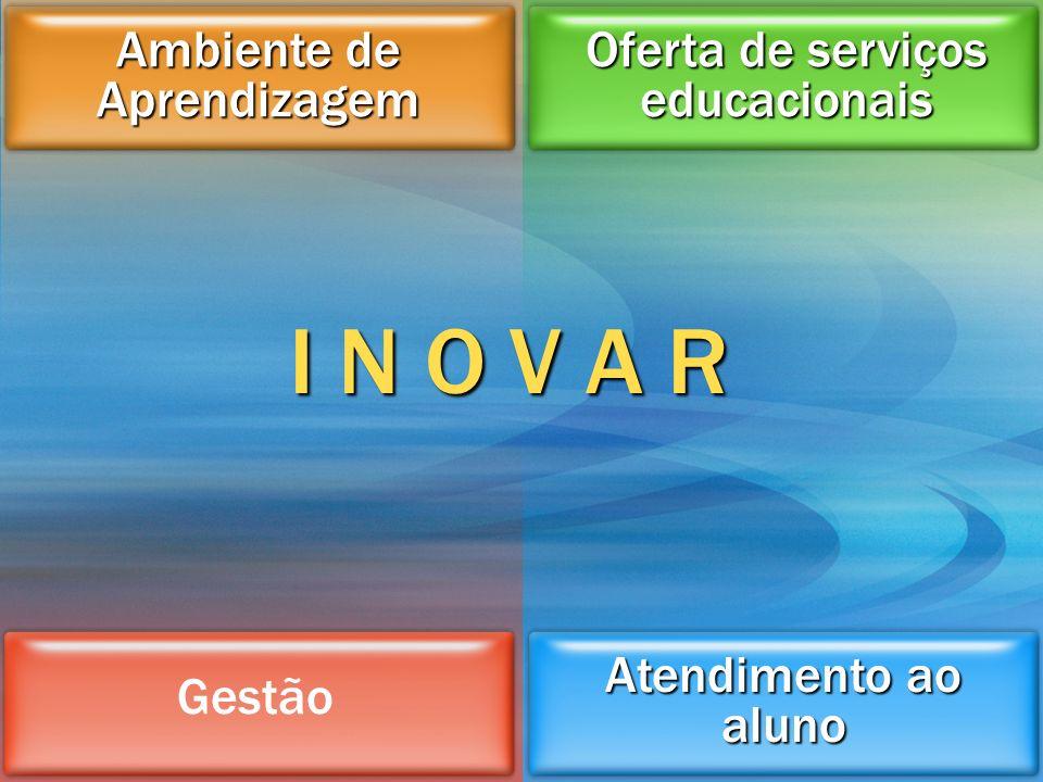 I N O V A R Ambiente de Aprendizagem Oferta de serviços educacionais