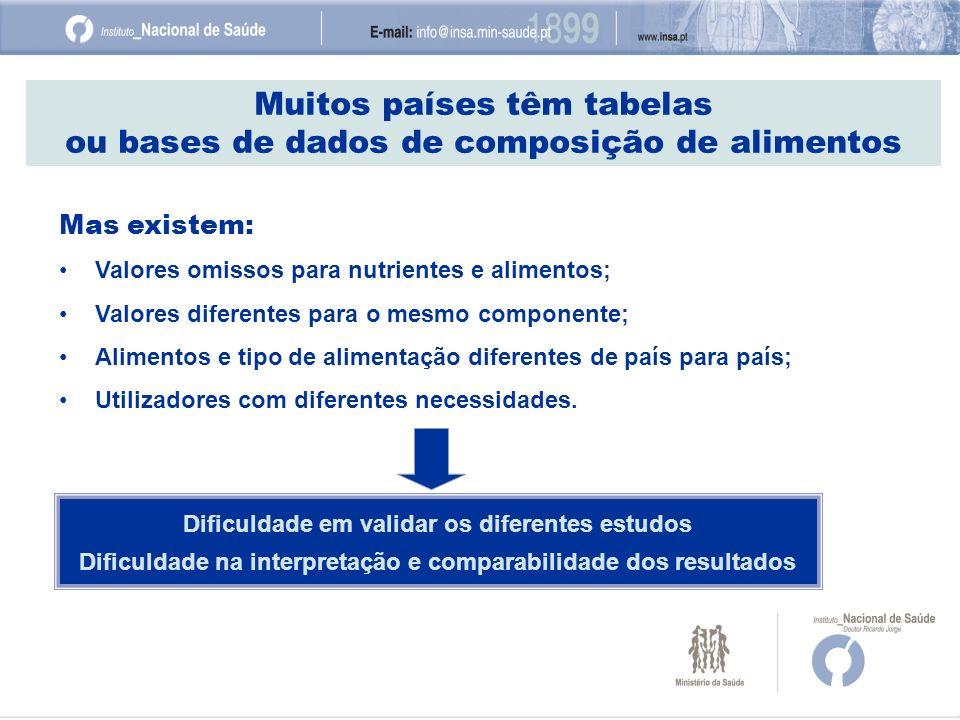 Muitos países têm tabelas ou bases de dados de composição de alimentos