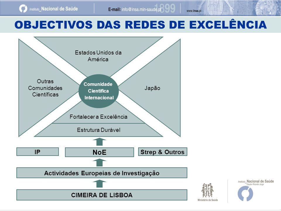 Actividades Europeias de Investigação