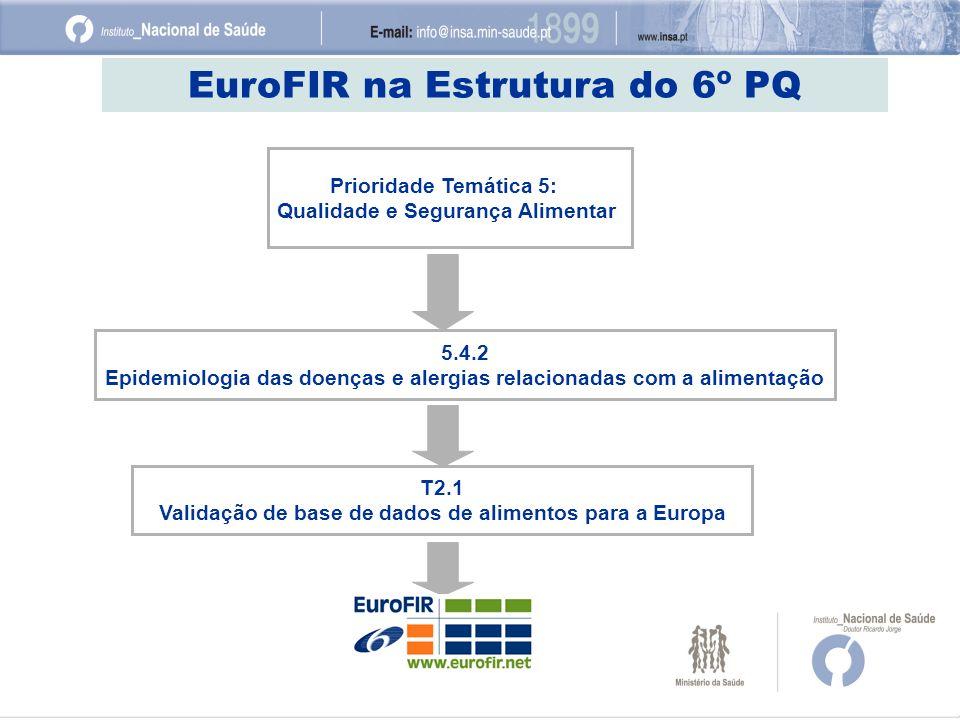 EuroFIR na Estrutura do 6º PQ