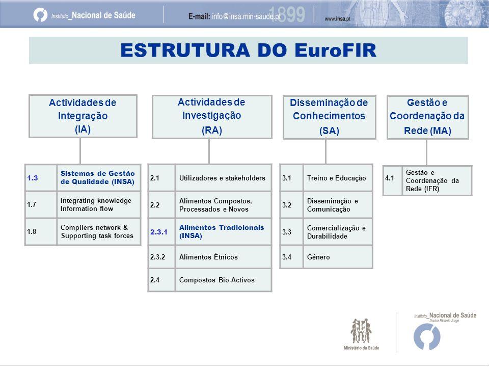 ESTRUTURA DO EuroFIR Actividades de Integração (IA)
