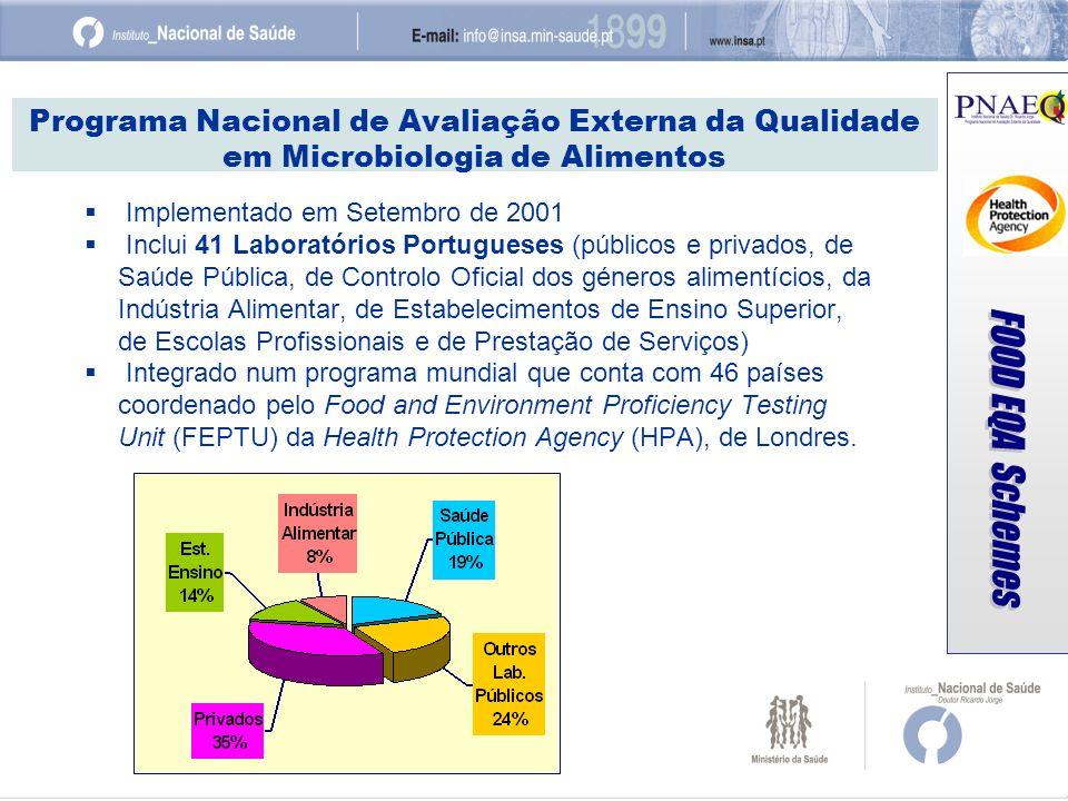 Programa Nacional de Avaliação Externa da Qualidade em Microbiologia de Alimentos